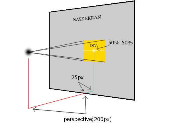 transform CSS3 - perspective(200px) wraz z transform-origin:50% 50% 100px;